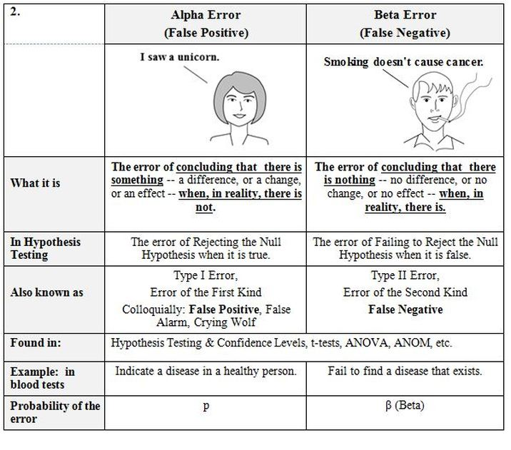 Examples Compare And Contrast Tables Statistics From A To Z