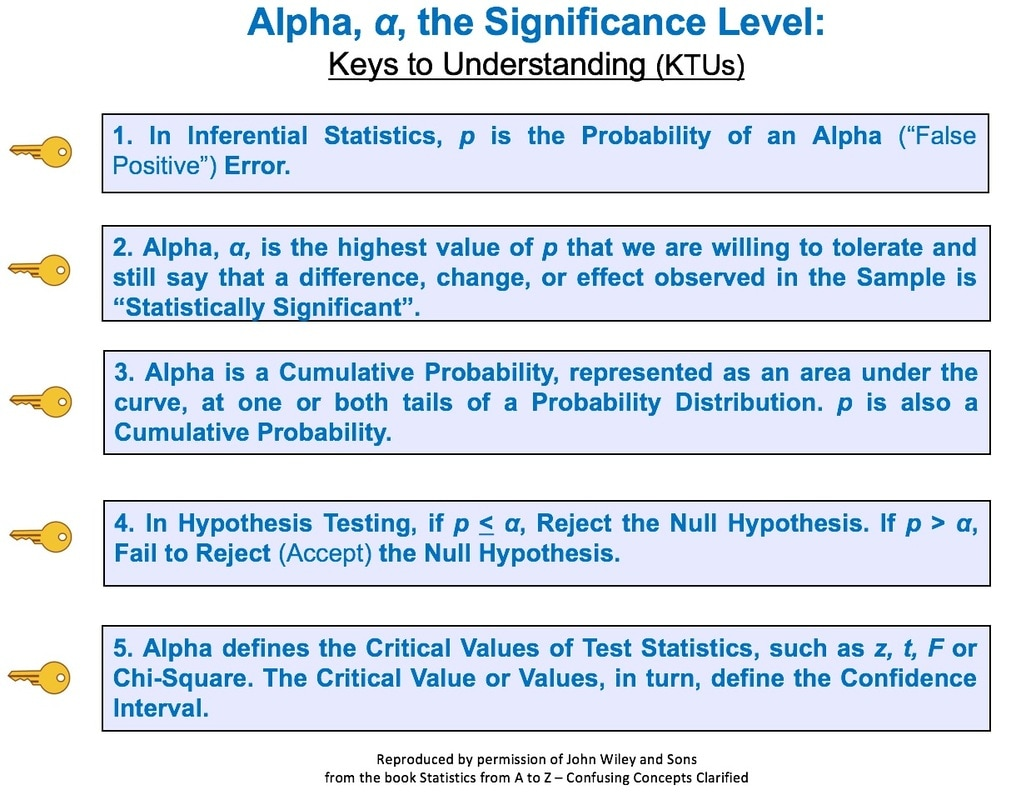 Statistics from A to Z -- Confusing Concepts Clarified Blog